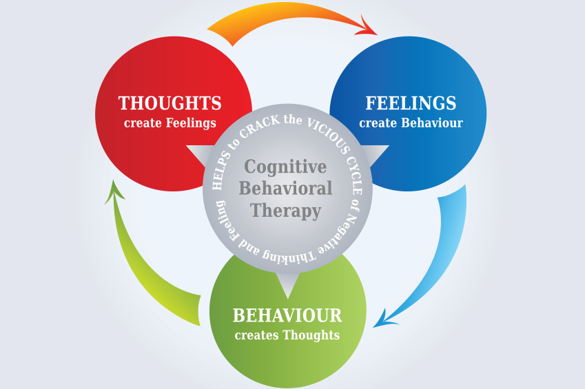 cognitive behavioral therapy lgbtq rehab inspire recovery