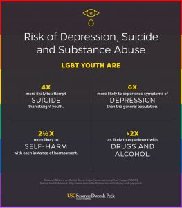 National-Alliance-on-Mental-Health-LGBTQ-Addiction-and-Mental-Health-America-Statistics-Inspire-Recovery